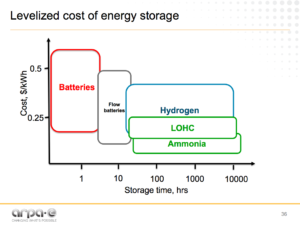 Levelized Cost of Energy Storage Grigorii Soloveichik, NH3 Fuel Conference 09/19/2016