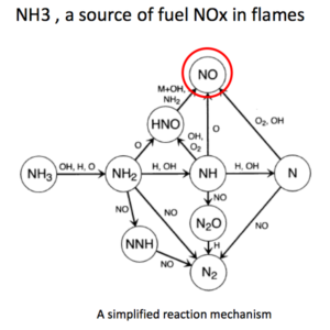 NOx emission analysis and flame stabilization of ammonia-hydrogen-air premixed flames. Nozari and Karabeyoglu, NH3 Fuel Conference 09/19/2016
