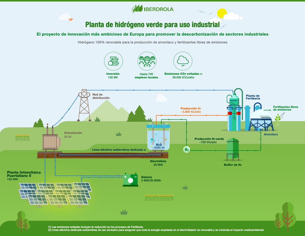 AmmoniaEnergy: Solar ammonia, available in Spain from 2021.