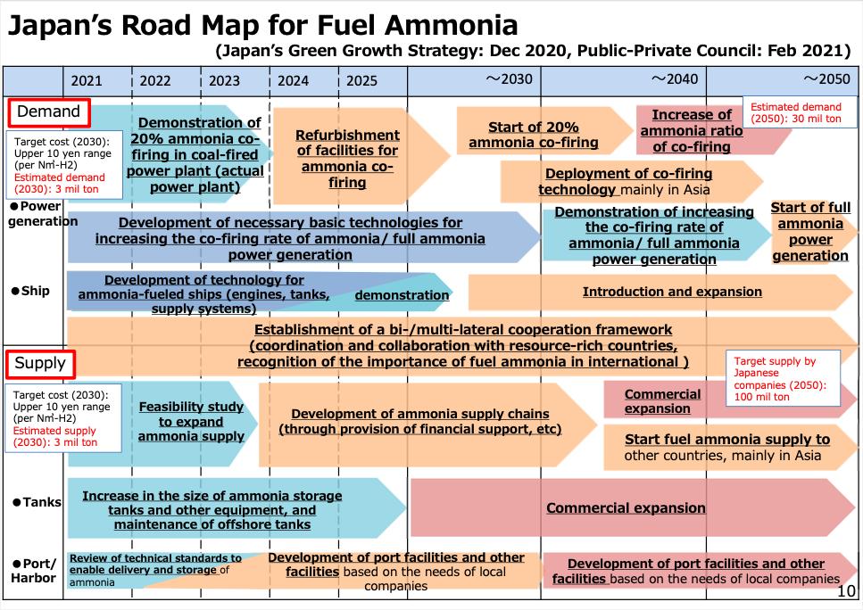 METI's Road Map for Fuel Ammonia.