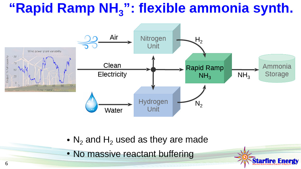 "Starfire's ""Rapid Ramp"" ammonia synthesis system"