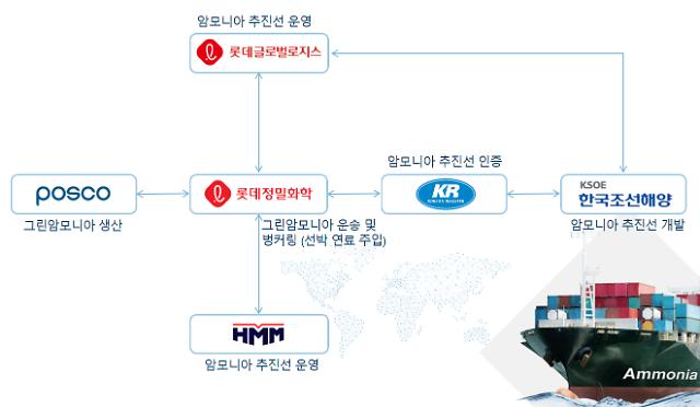 South Korea's new green ammonia consortium.