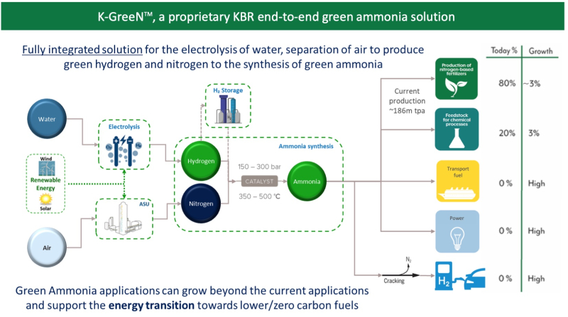 KBR's K-GreeN® integrated ammonia production system.