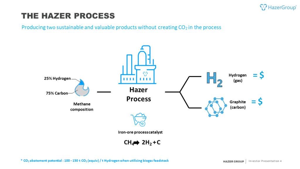 The Hazer process.