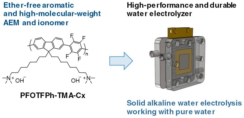 Solid alkaline water electrolysis or SAW.