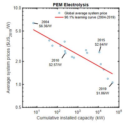 Historical price dynamics of PEM electrolysers.