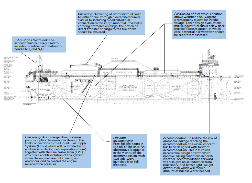 Technical considerations for an ammonia-powered vessel.