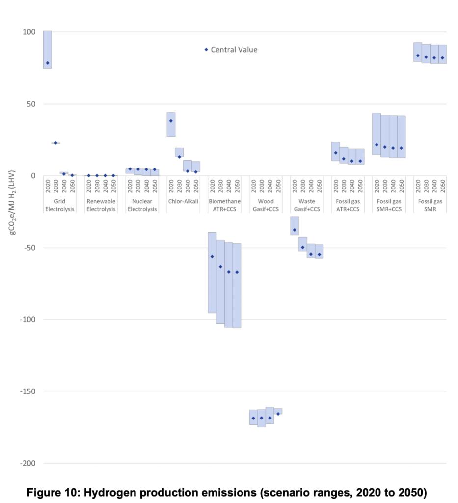 Hydrogen production emissions (scenario ranges, 2020 to 2050).