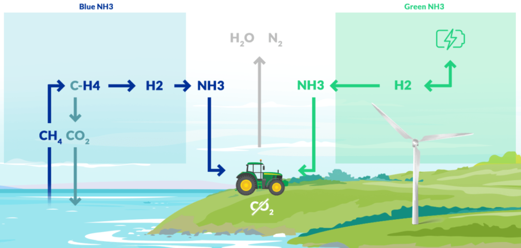 Schematic of fuel sources and emissions for Project ACTIVATE.
