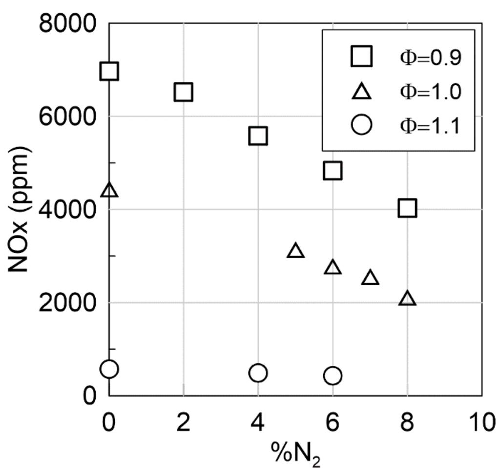 Figure 10. NOx emissions vs. % %N2 in total intake gases.